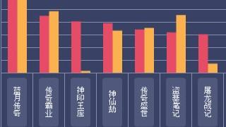 2017Q2网页游戏数据报告—市场活力无限
